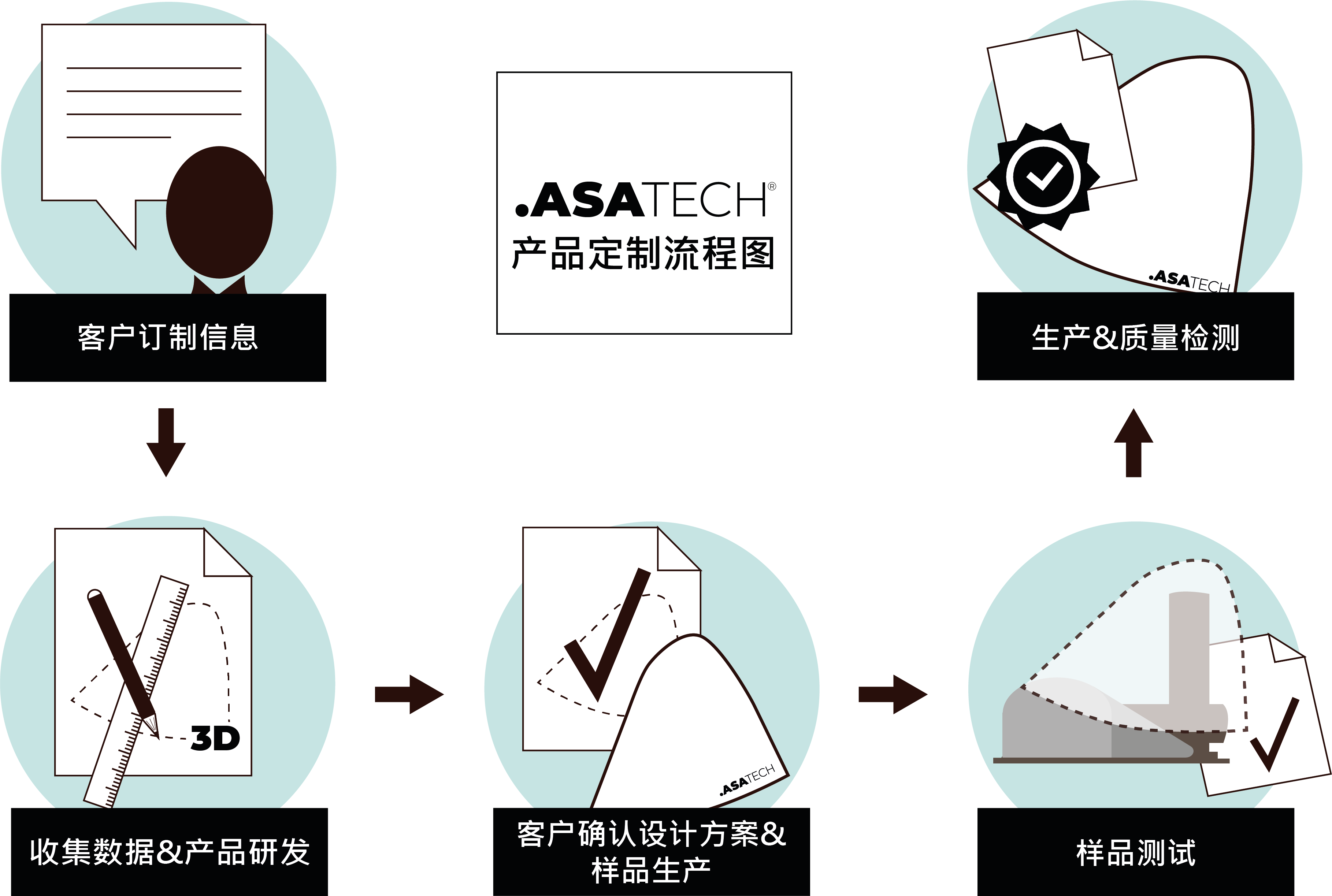 2019.07.10 ASATECH chinese customer proces guide web